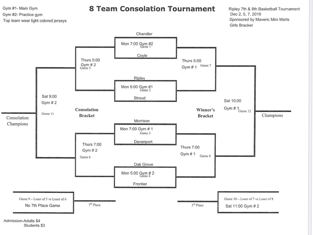 Ripley Girls Bracket